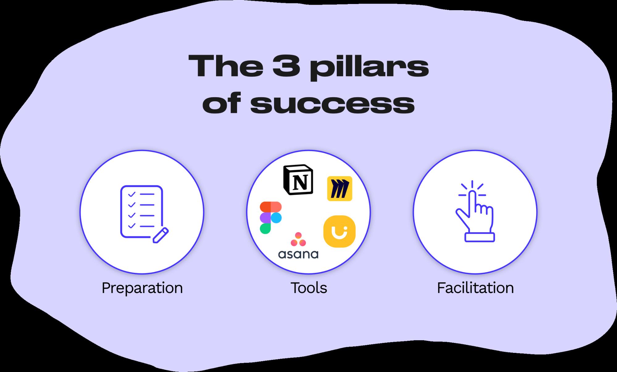 3-pillars-of-success