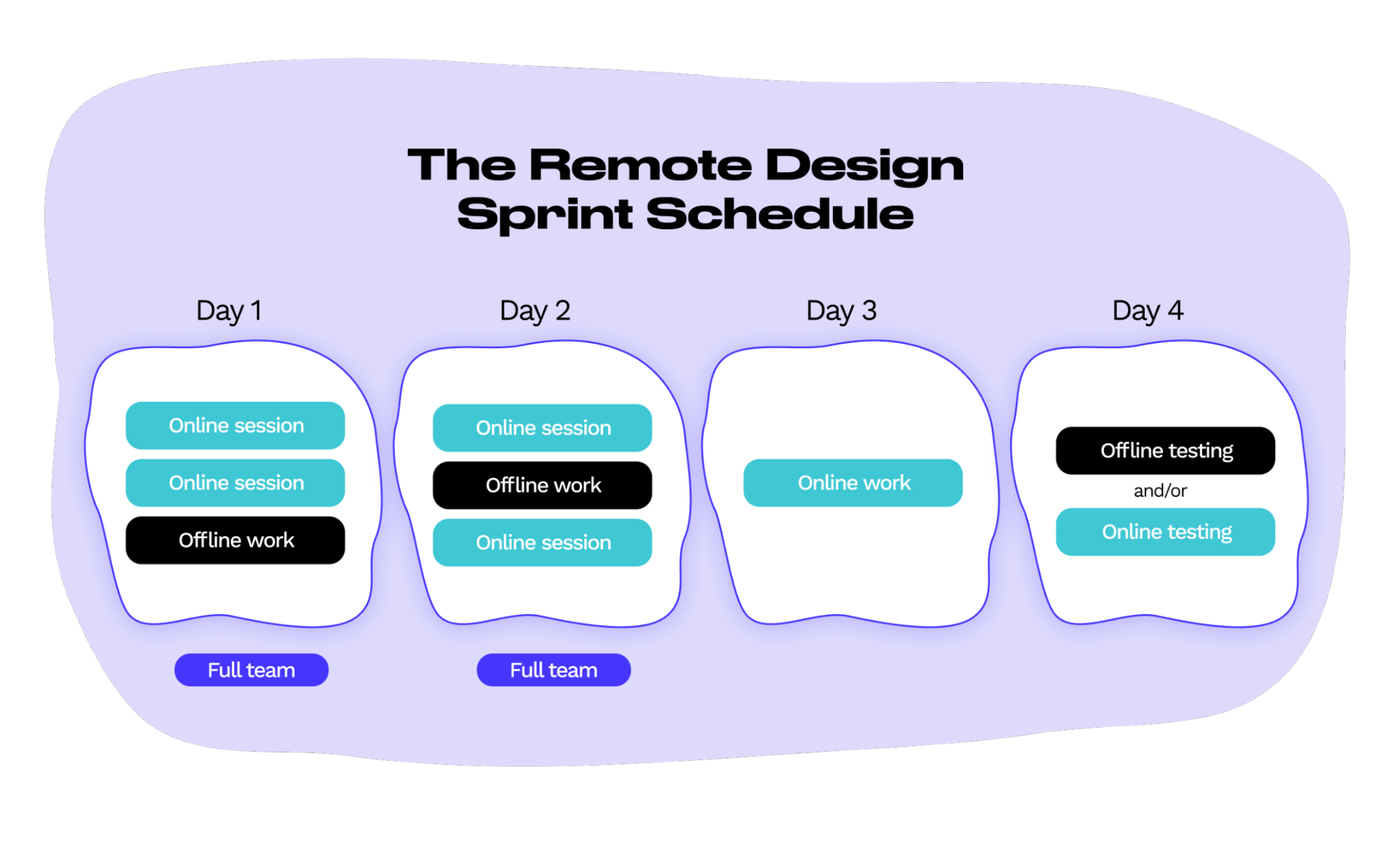 Remote-design-sprint-schedule