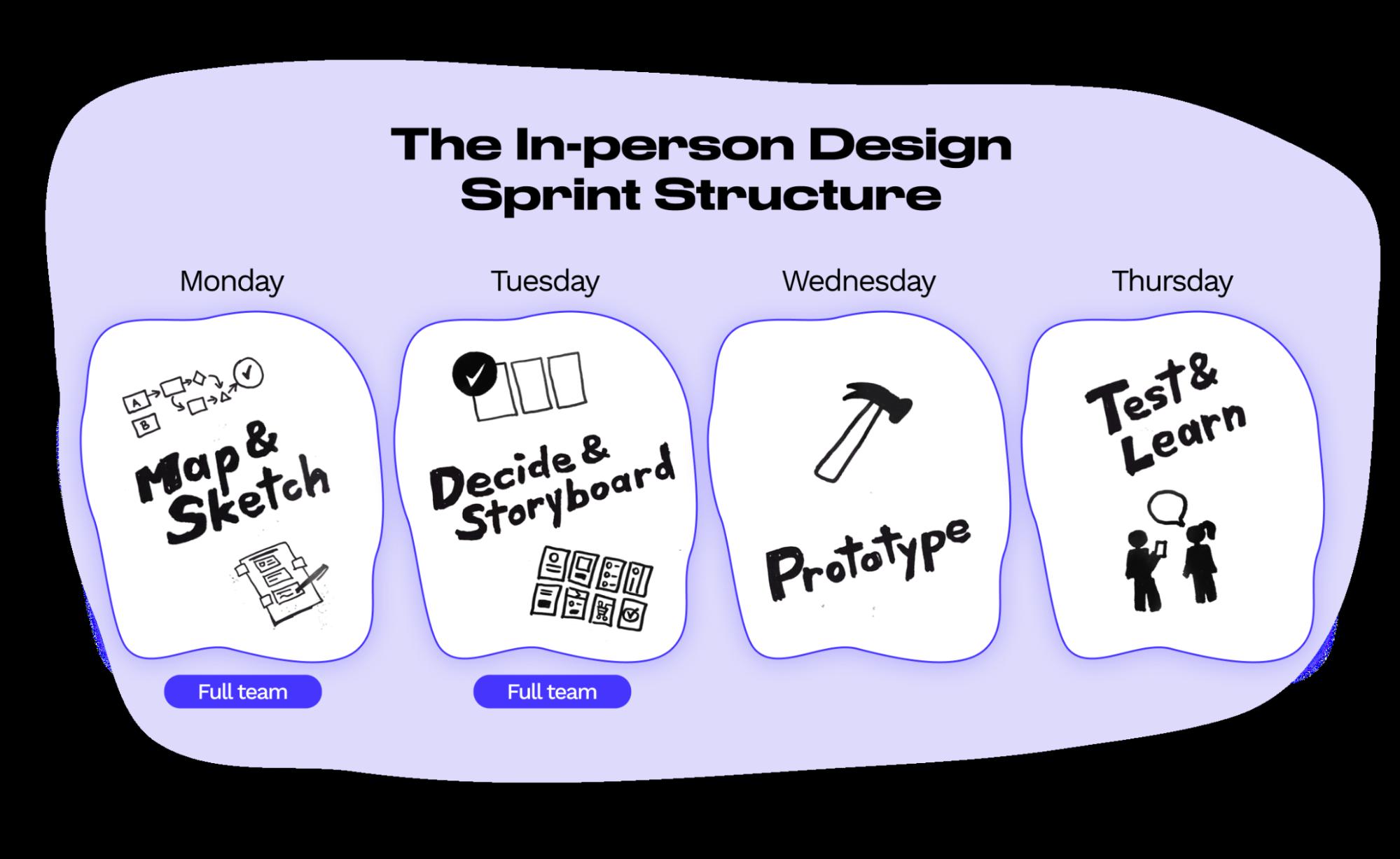 in-person-design-sprint