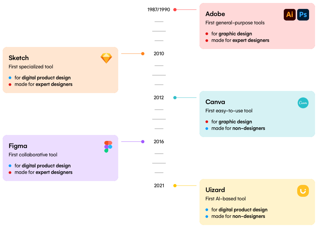 Timeline of design tools with a different paradigm compared to its predecessors