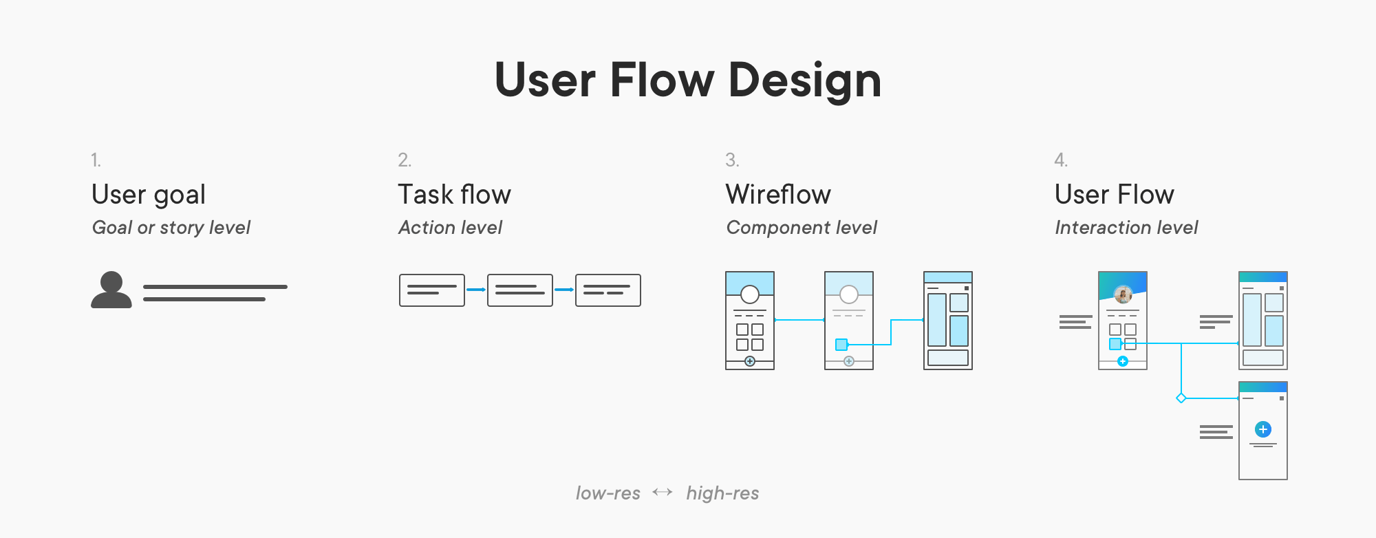 User flows at different stages of the design process