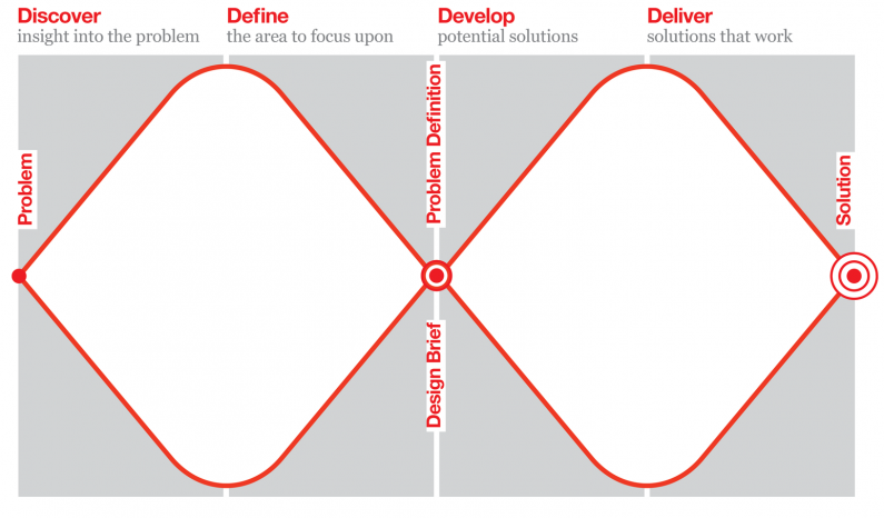 The Double Diamond framework was developed by the Design Council between 2002-2004.