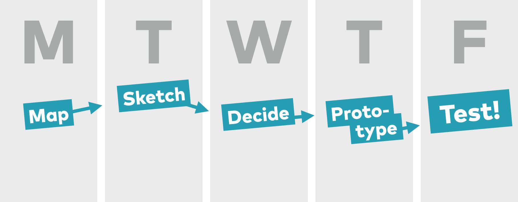 Design Sprints are a great tool for organizing a more lean and nimble design process.