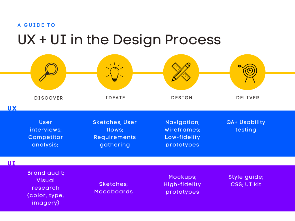 A guide to UX and UI in the design process