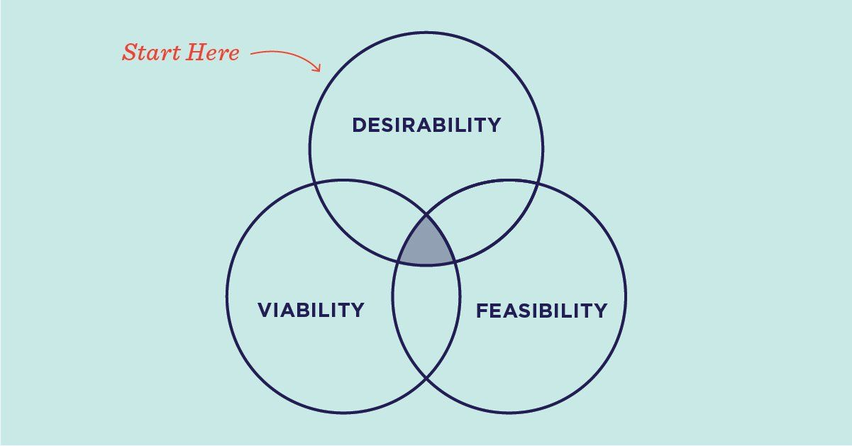 The Three Lenses of Innovation