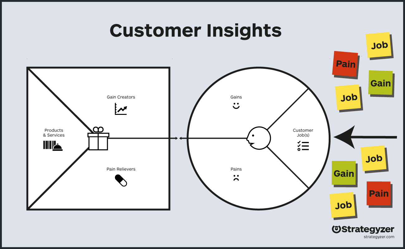 Strategyzer's Value Proposition Canvas creates a direct connection between your offering and customer needs.
